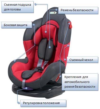 Устройство детского кресла