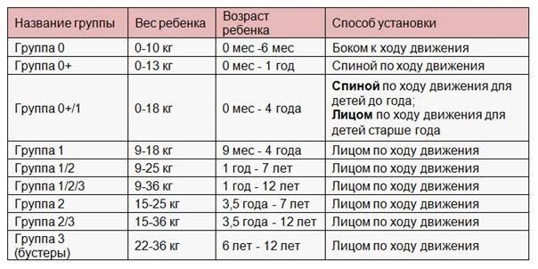 Таблица групп детских автокресел